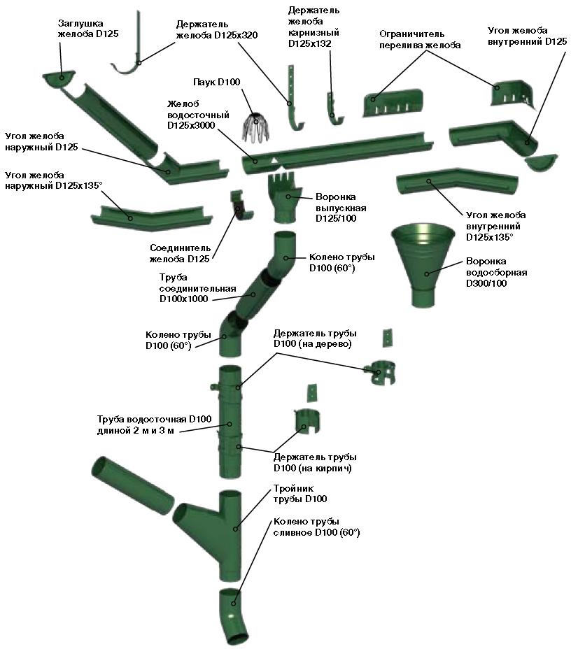 Инструкция по монтажу водосточной системы МП ПРЕСТИЖ