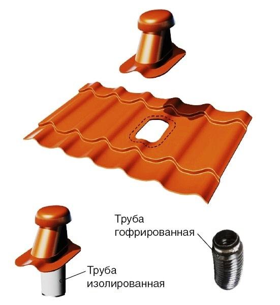 Монтаж вентиляции Металл Профиль