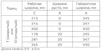 Линеарные панели Primepanel - размеры